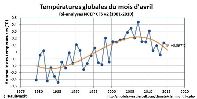 temperatures-1981-2015