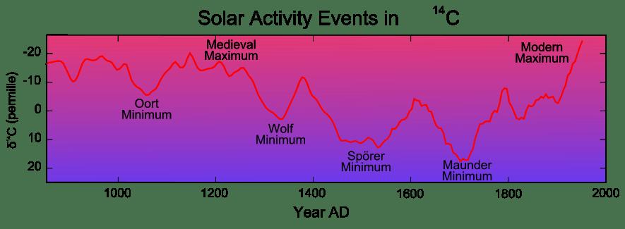 carbon 14 et activité solaire