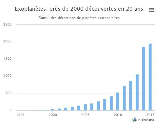 decouvertes-exoplanetes-1995-2015
