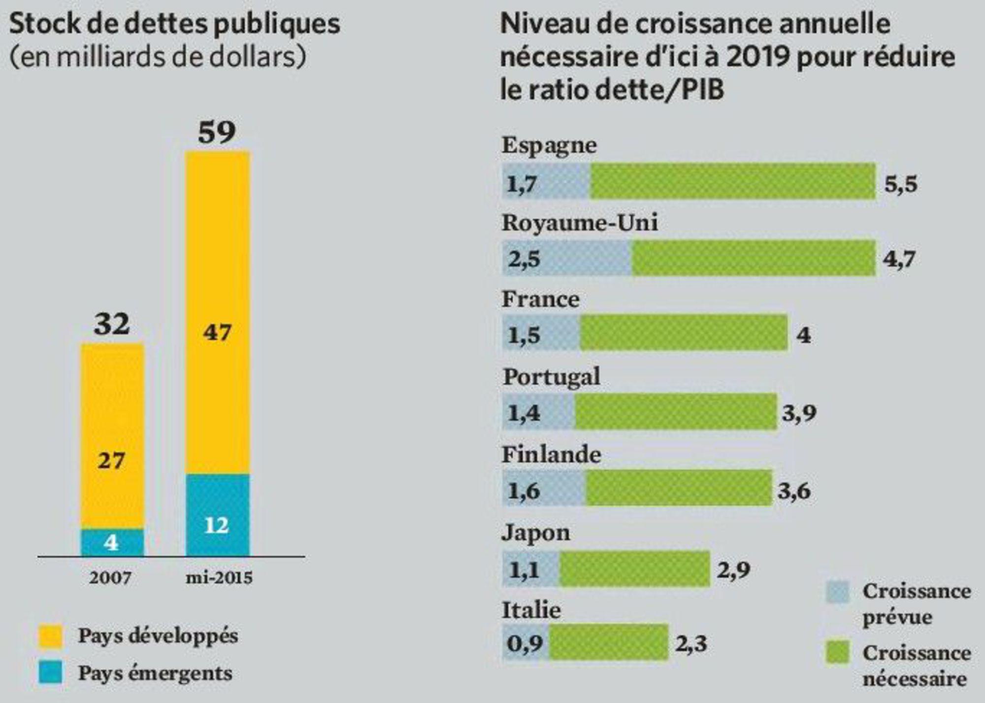 endettement-public