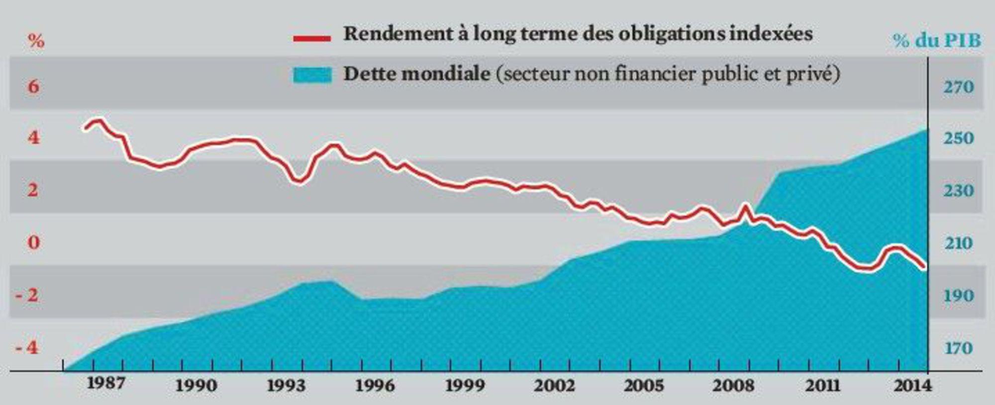 taux-d-interet-et-dette-mondiale