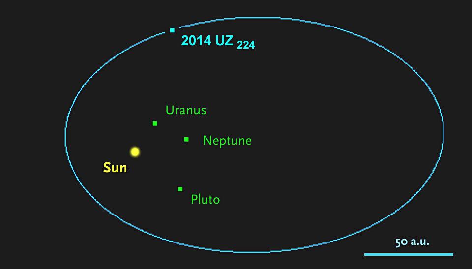 2014-uz224-orbit