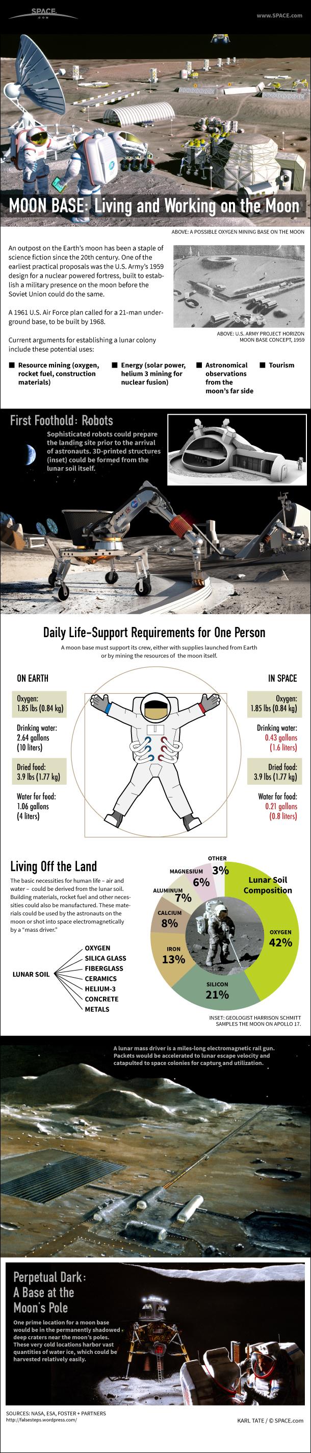 moon-living-moonbase-requirements
