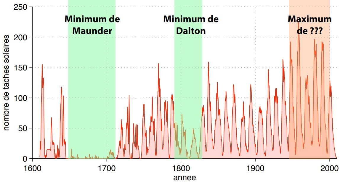 Cycle solaire 25, le 3ème le plus calme en plus de 250 ans d'observation Cycle-solaire-11ans-1600-2010-maunder-dalton-maximum-actuel.jpg?zoom=1