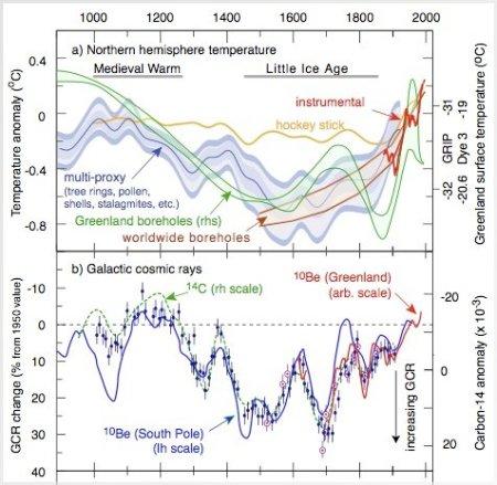 corrélation rayons cosmiques et climat