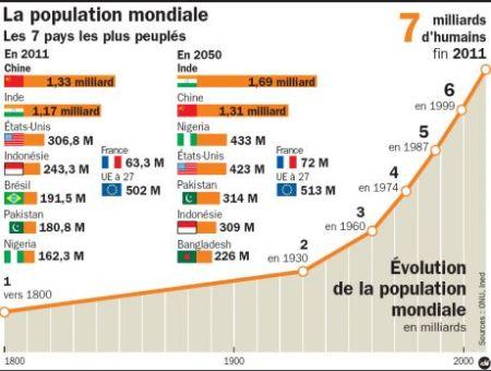 7 milliards d'habitants