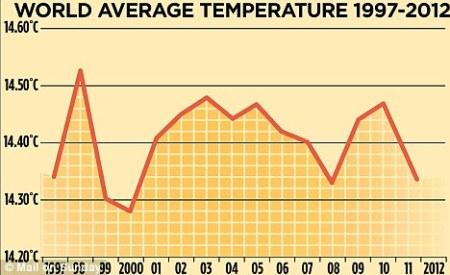 rechauffement climatique est fini
