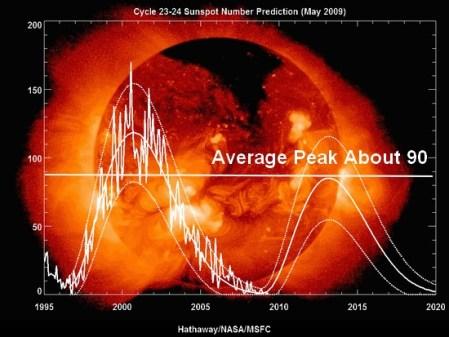 cycle solaire 24 en 2009