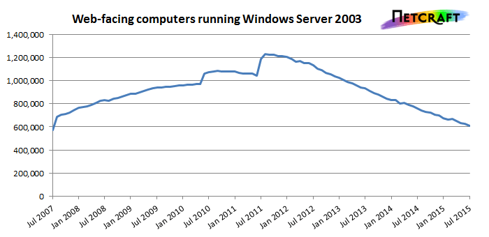 win2k3computers