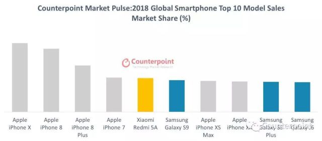 iPhone X Best selling smartphones in the world 2018