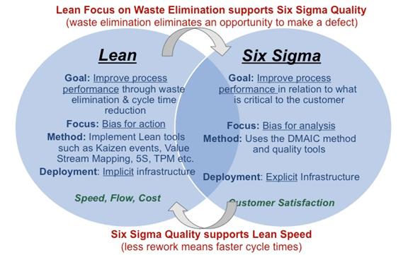 Lean Improvement Possibilities