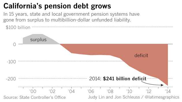 Chart showing that in 15 years, state and local government pension systems have gone from surplus to multibillion-dollar unfunded liability.