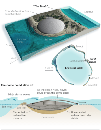 graphic showing what is underneath the dome