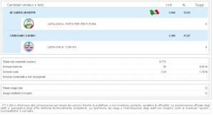 elezioni-itri-risultati
