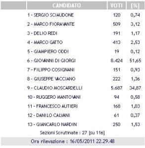 elezioni-latina-risultati-27