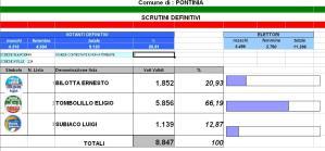 elezioni-pontinia-risultati