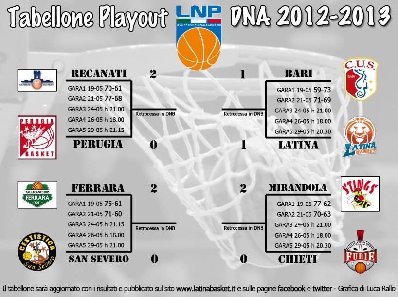 tabellone-basket-latina-5987632
