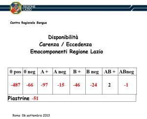 carenza-sangue-regione-lazio-latina-24ore