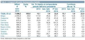 export-farmaceutico-lazio-2014