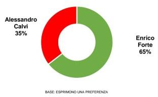 latina-ballottaggio-2