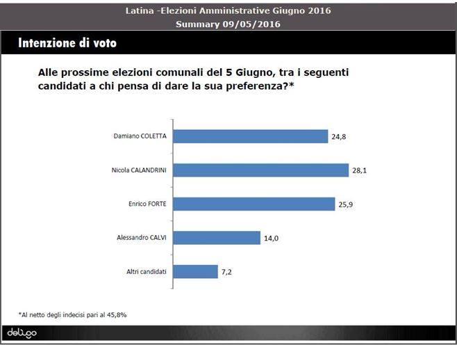 sondaggio-elezioni-latina-2016-1