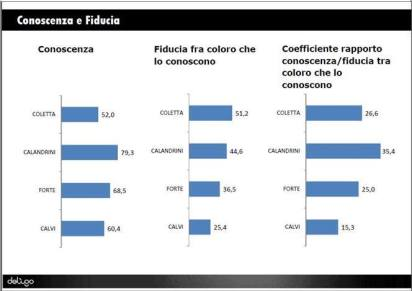 sondaggio-elezioni-latina-2016-2