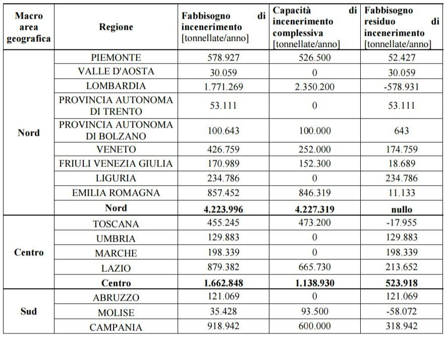 Fabbisogno di incenerimento su scala nazionale (Fonte: allegato decreto legislativo n.233/2016)