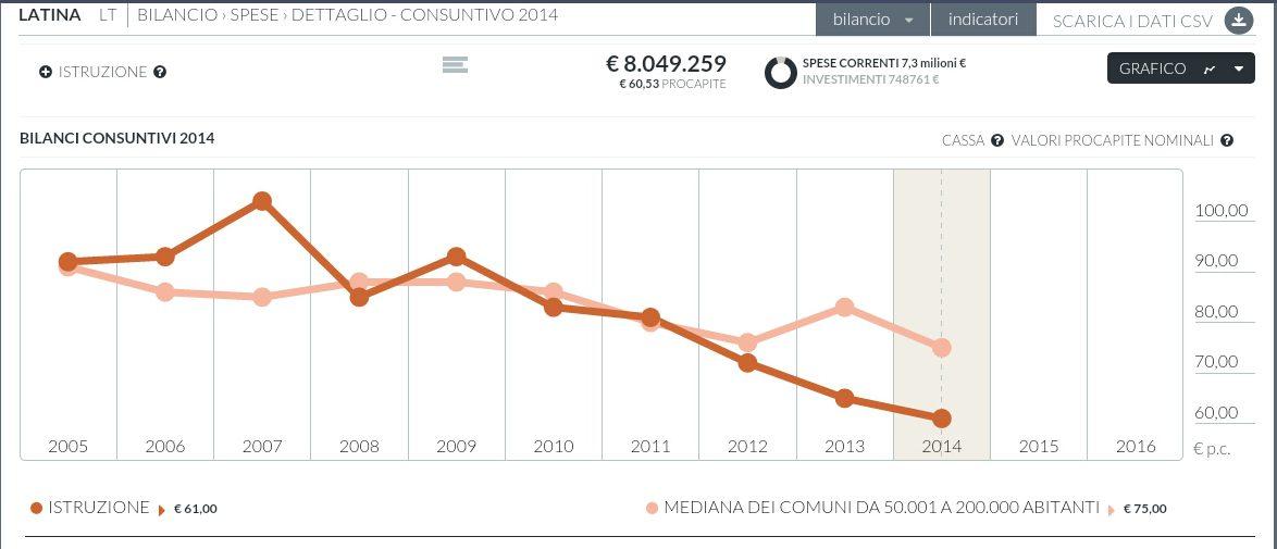 trend-spese-istruzione-latina
