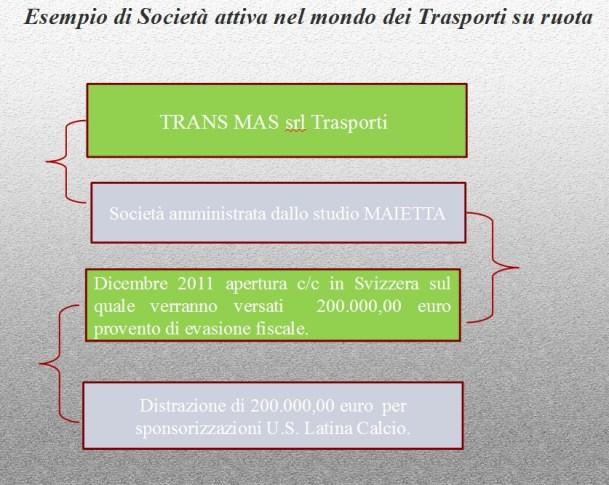arresto-maietta-finanziamento-latinacalcio