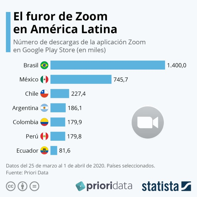 Zoom in Latin America Graphic with Zoom downloads in Latin America from March 25 to April 1, 2020