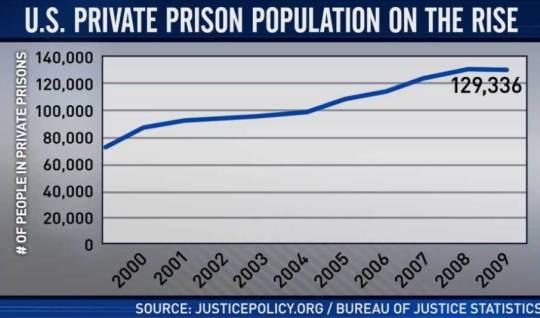 chart-private-prison-pop-ed-2218960