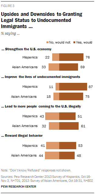 Pew Surveys of Latinos and Asian Americans: Deportation