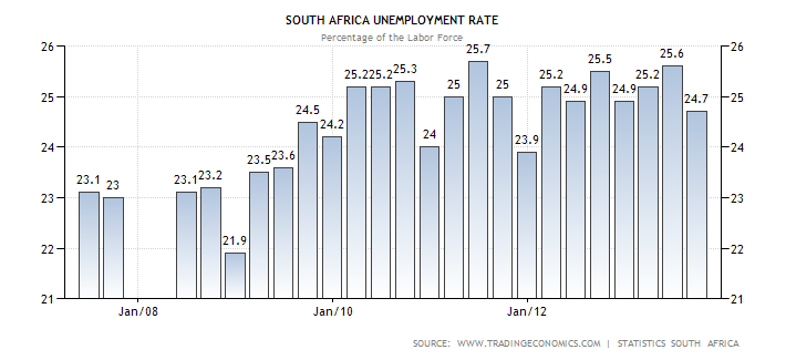 south-africa-unemployment-rate