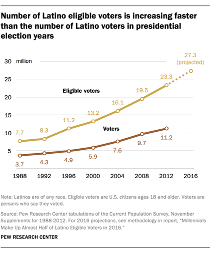 ft_16-10-17_latinovote_increases-1