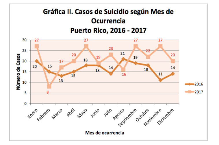 Suicides in Puerto Rico Increased 55% Last Four Months of 2017, When Compared to Same Time Period in 2016