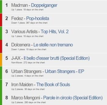 Ranking do iTunes Itália em 14/09