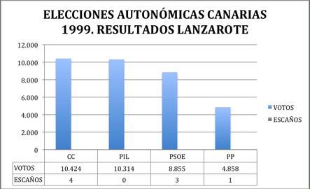 elecciones_canarias_lanzarote_1999