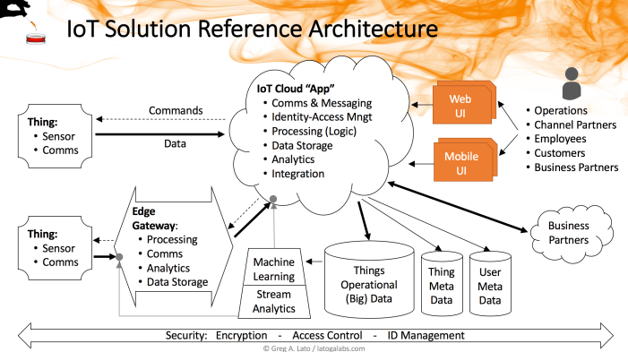 IoT Solution Reference Architecture Diagram