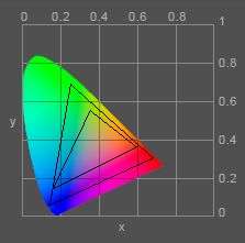 Color Gamut Camparison