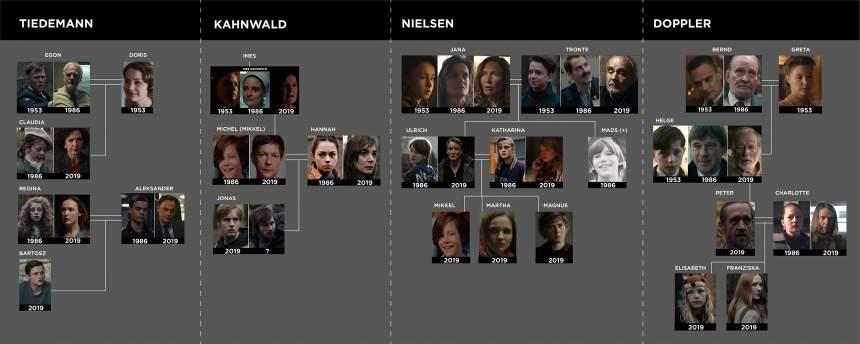 Dark tercera temporada Arbol genealógico Hipertextual.com