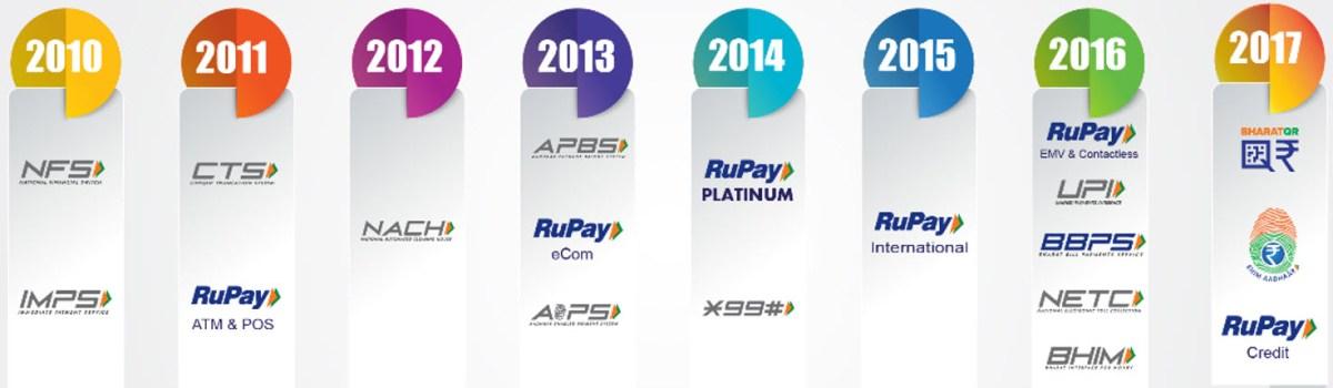 NPCI (National Payments Corporation of India) Milestones