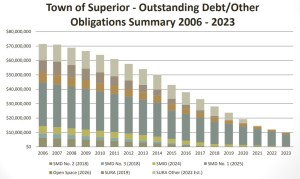 Superior_Outstanding_Debts_2006-2023