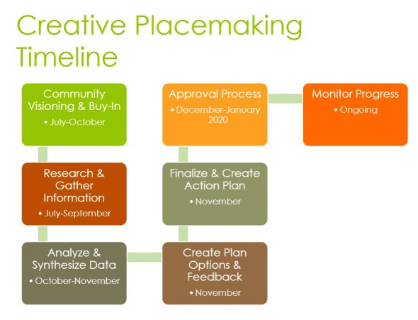 Creative_Placemaking_Timeline