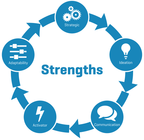 strength-cycle