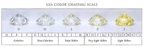 Color grading scale for GIA certified diamonds