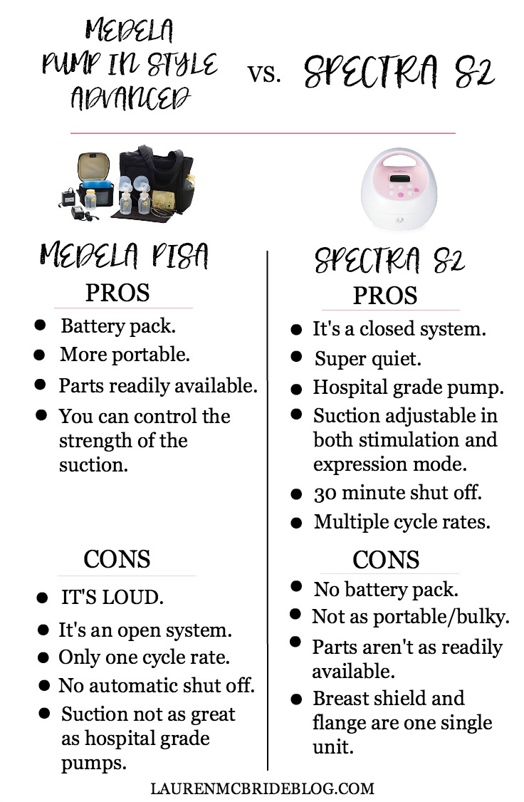 Life and style blogger Lauren McBride shares a Medela Pump in Style Advanced and Spectra S2 Comparison that explains the pros and cons of both breast pumps.