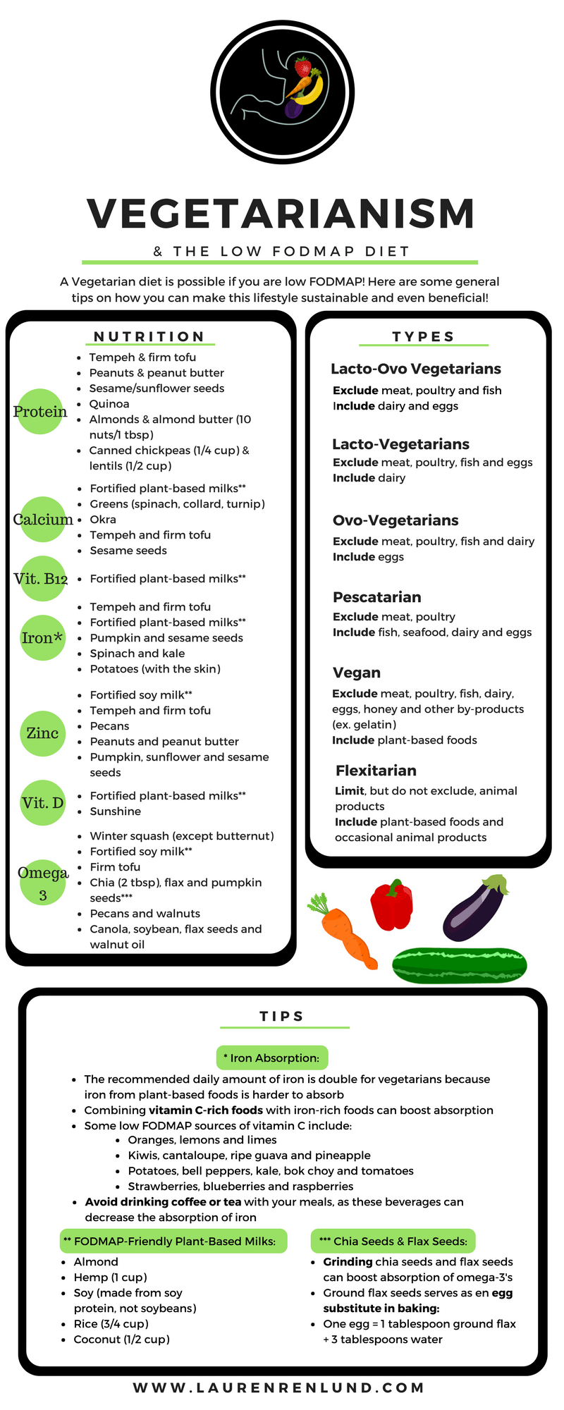 Vegetarianism and the Low FODMAP Diet