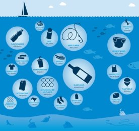 Bis sich das Plastik in den Meeren zersetzt vergehen mehrere hundert Jahre. (Quelle: Umweltbundesamt)