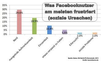 Neid frustriert Facebooknutzer am meisten.