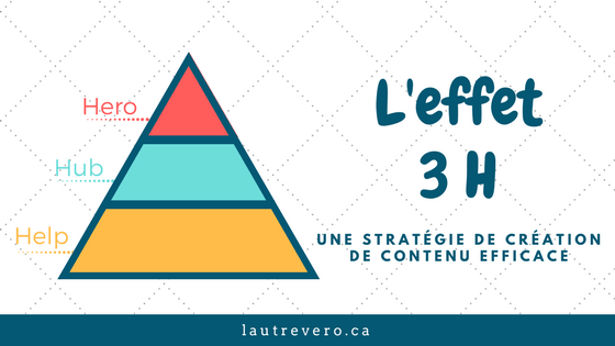 Les 3H de la stratégie de contenu: Hero Hub Help